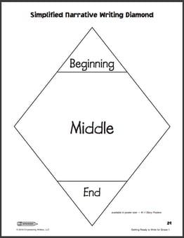 Simplified Narrative Writing Diamond