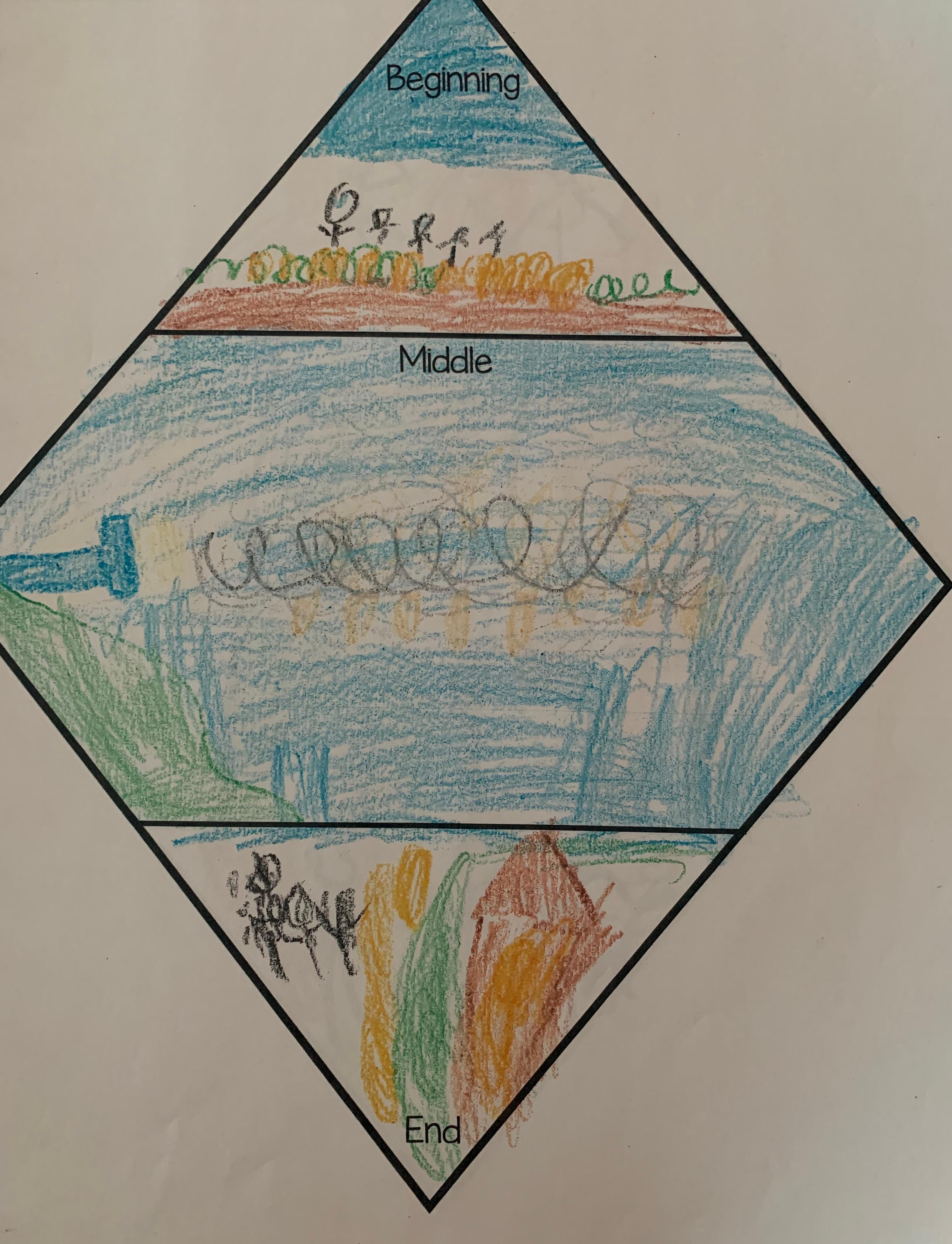 Beginning, Middle, End: Starting Foundational Skills in Kindergarten