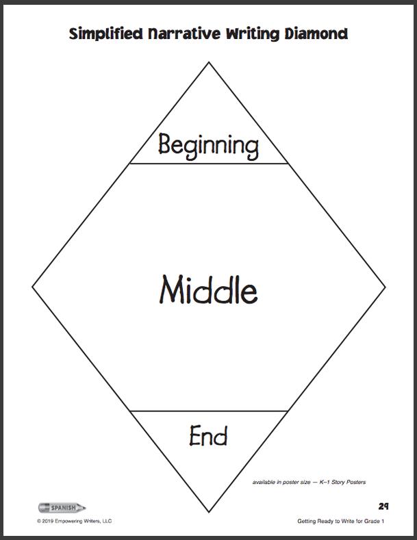The Simplified Narrative Writing Diamond